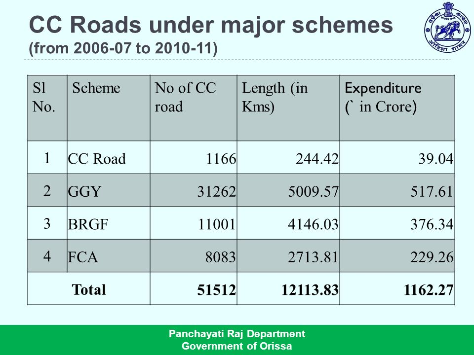 CC Roads under major schemes (from to )