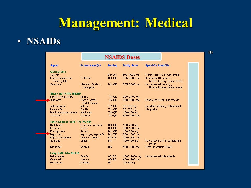 Management: Medical NSAIDs 10 NSAIDS Doses