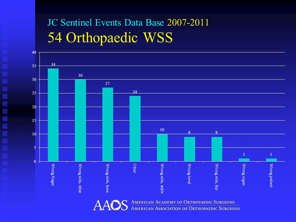 JC Sentinel Events Data Base 2007-2011 54 Orthopaedic WSS