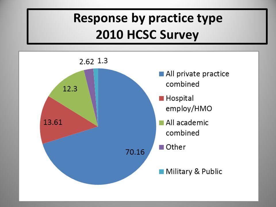 Response by practice type 2010 HCSC Survey