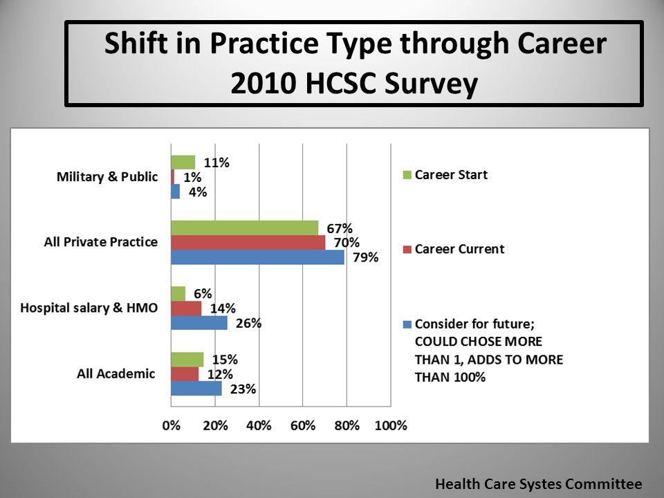 Shift in Practice Type through Career 2010 HCSC Survey