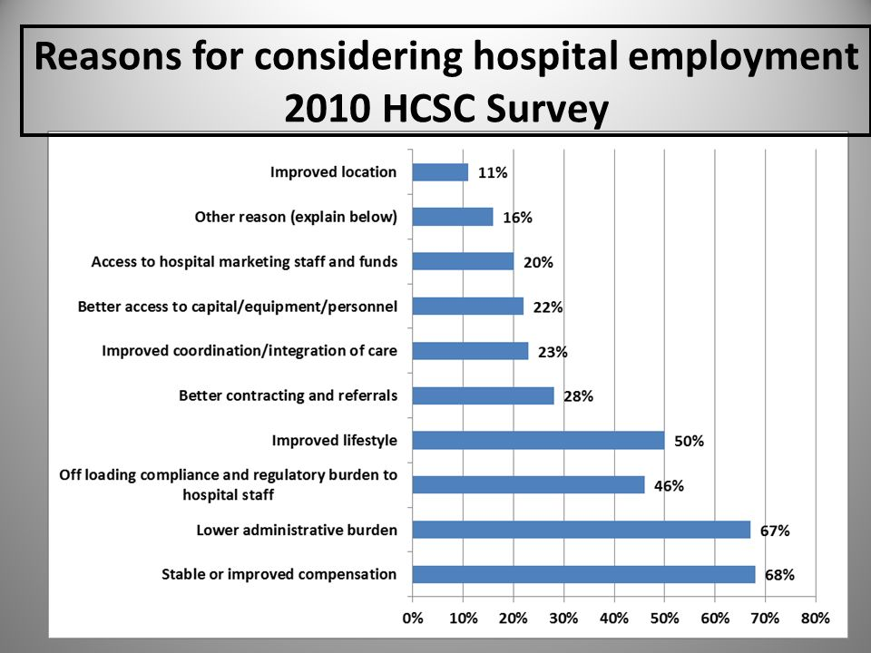 Reasons for considering hospital employment 2010 HCSC Survey