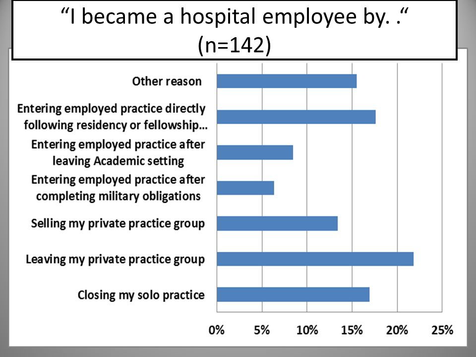 I became a hospital employee by. . (n=142)