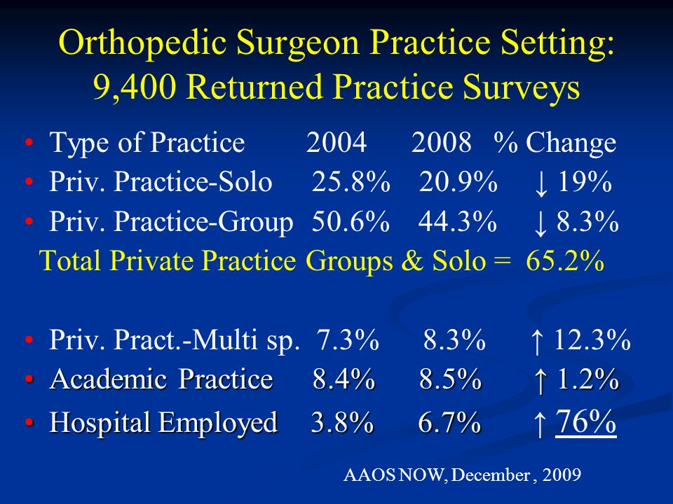 Orthopedic Surgeon Practice Setting: 9,400 Returned Practice Surveys
