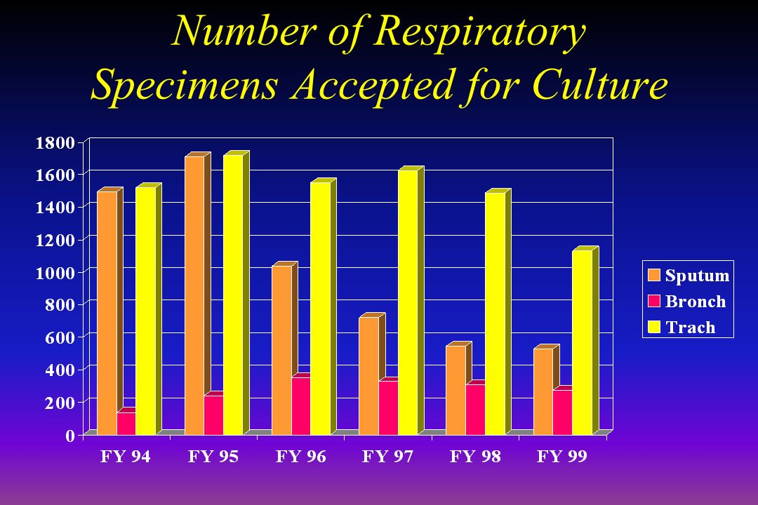 Number of Respiratory Specimens Accepted for Culture
