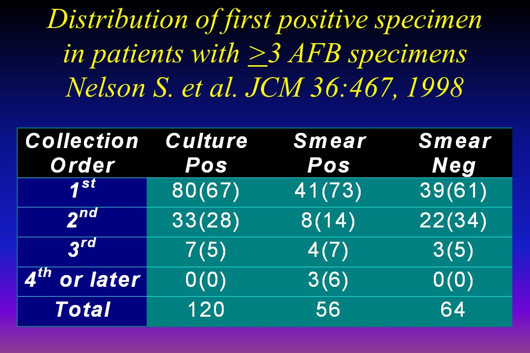 April 16, 1999 Distribution of first positive specimen in patients with >3 AFB specimens Nelson S.
