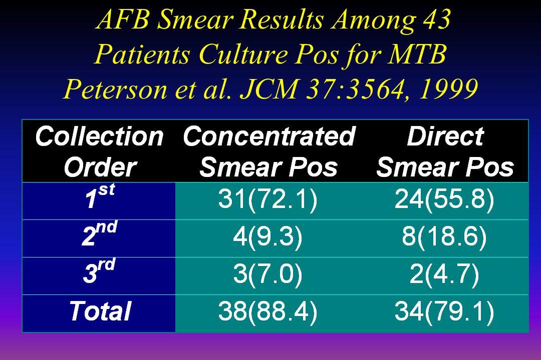 April 16, 1999 AFB Smear Results Among 43 Patients Culture Pos for MTB Peterson et al.