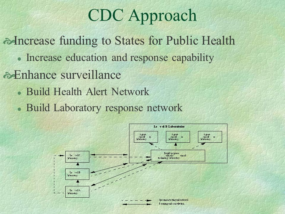 CDC Approach Increase funding to States for Public Health