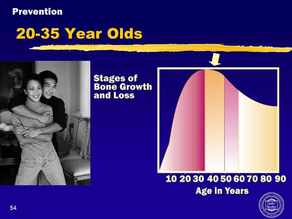 Prevention20-35 Year Olds. When we are 20-35 years old, our bones reach peak strength.