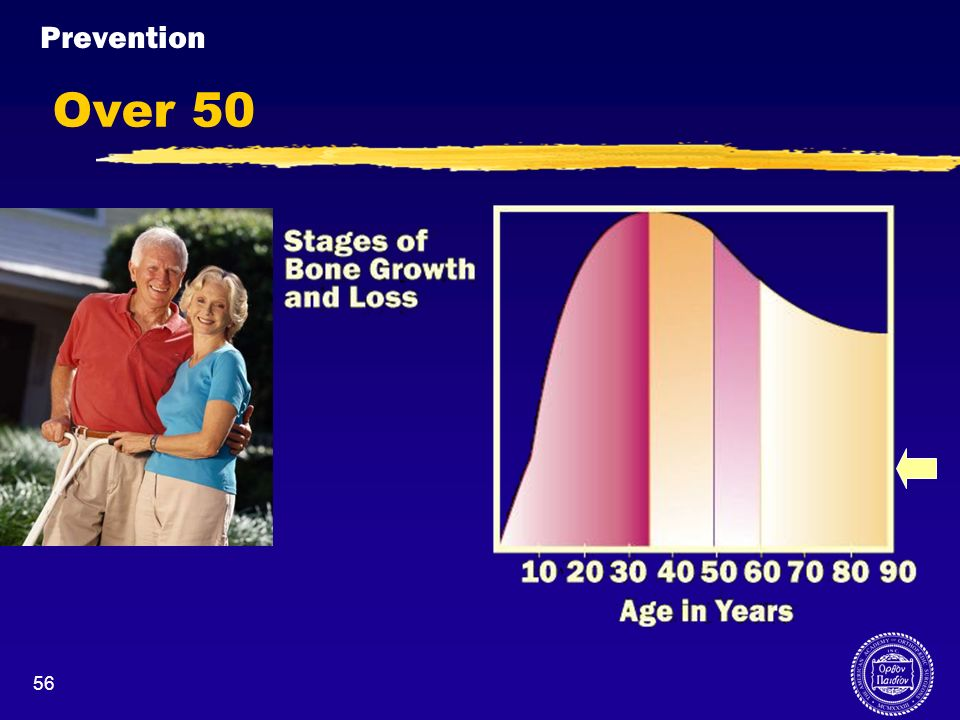 Prevention Over 50. Over 50 years old, postmenopausal women may be losing bone mass at a rate of 1-6% per year.