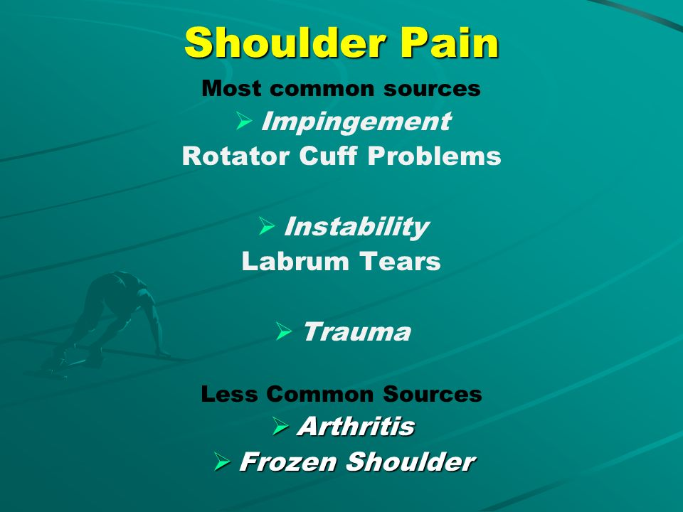 Shoulder Pain Impingement Rotator Cuff Problems Instability