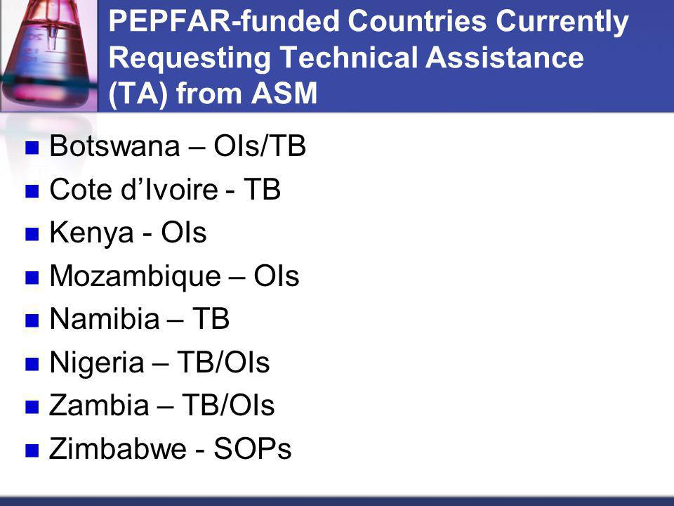 PEPFAR-funded Countries Currently Requesting Technical Assistance (TA) from ASM