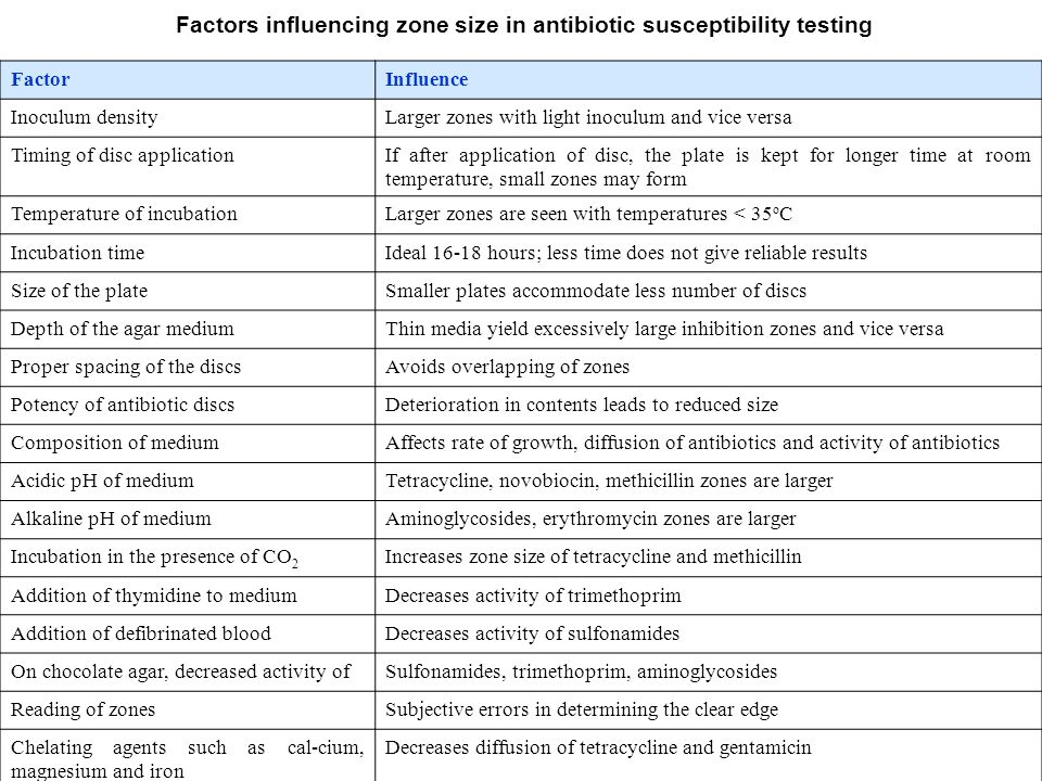 Factors influencing zone size in antibiotic susceptibility testing