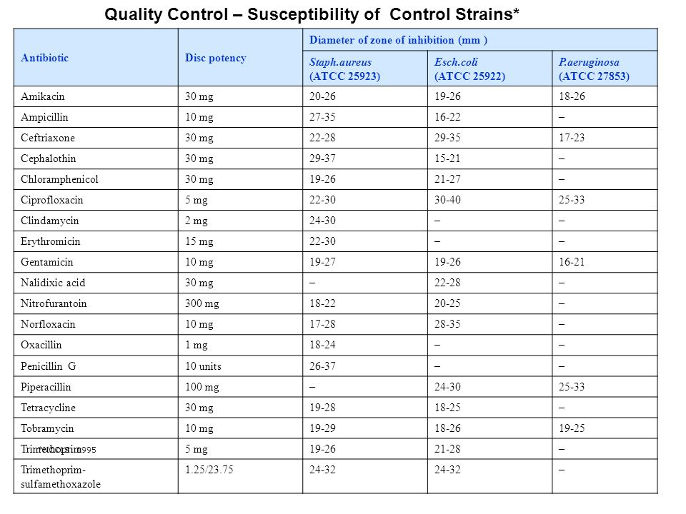 Quality Control – Susceptibility of Control Strains*