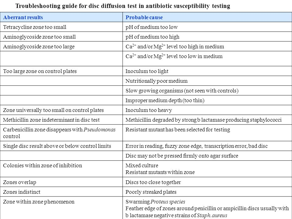 Troubleshooting guide for disc diffusion test in antibiotic susceptibility testing
