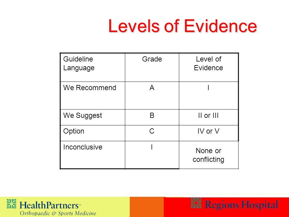Levels of Evidence Guideline Language Grade Level of Evidence