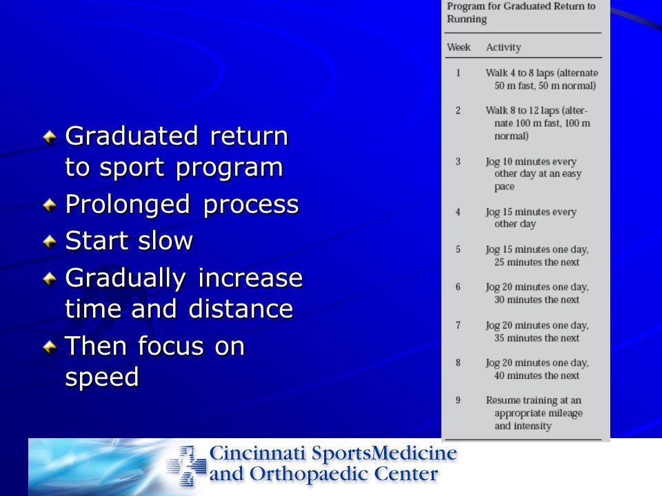 Graduated return to sport program