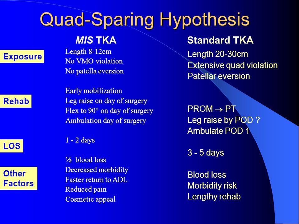 Quad-Sparing Hypothesis