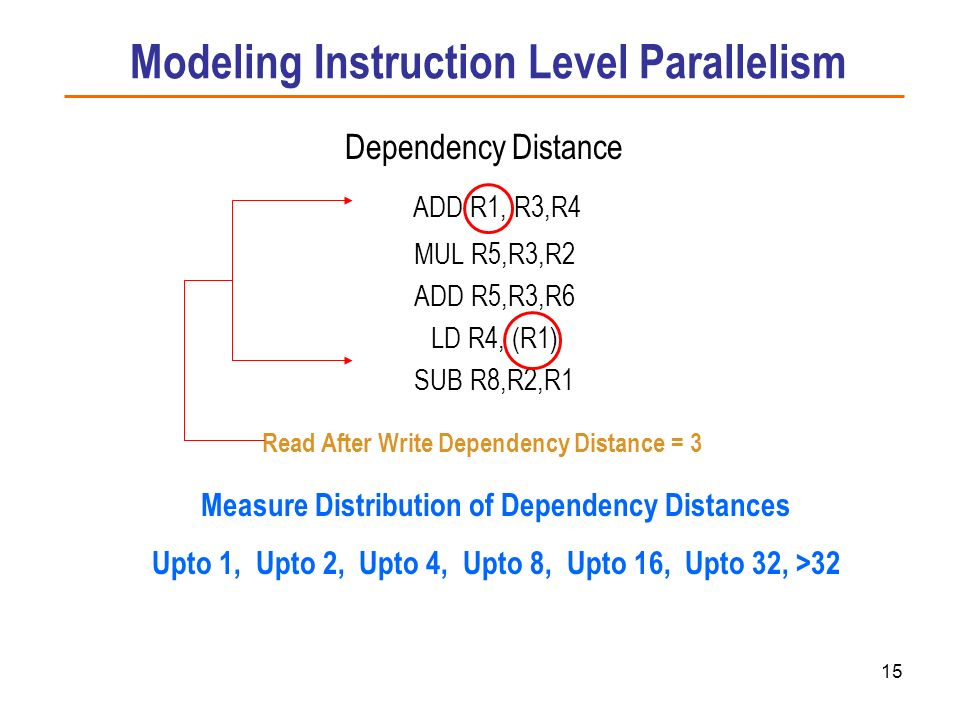 Modeling Instruction Level Parallelism