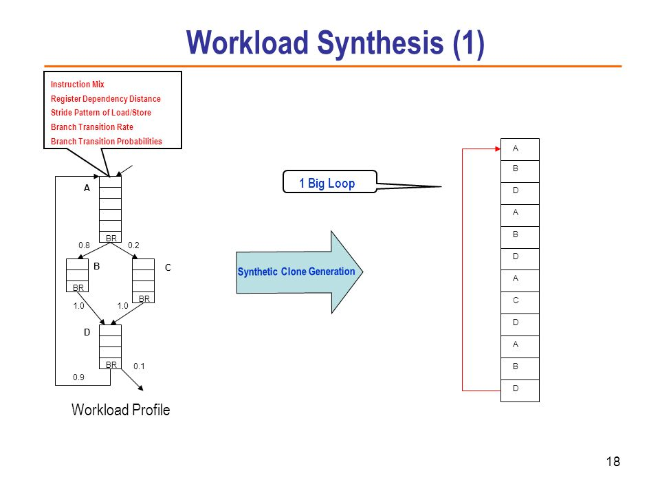 Workload Synthesis (1) Workload Profile 1 Big Loop