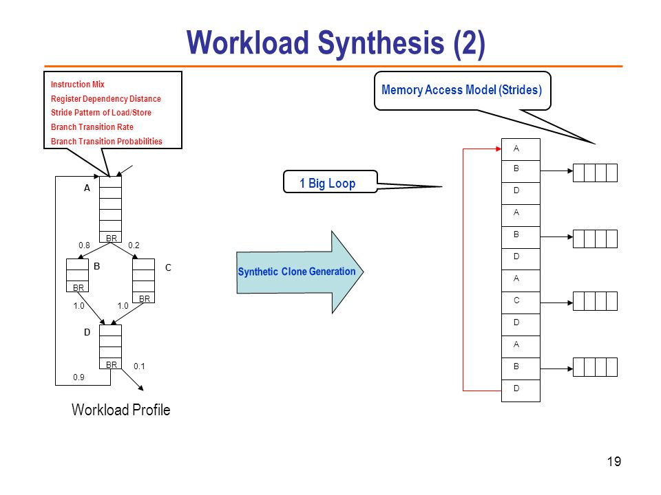 Workload Synthesis (2) Workload Profile Memory Access Model (Strides)
