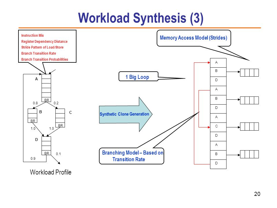 Workload Synthesis (3) Workload Profile Memory Access Model (Strides)