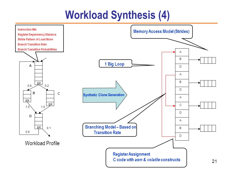Workload Synthesis (4) Workload Profile Memory Access Model (Strides)
