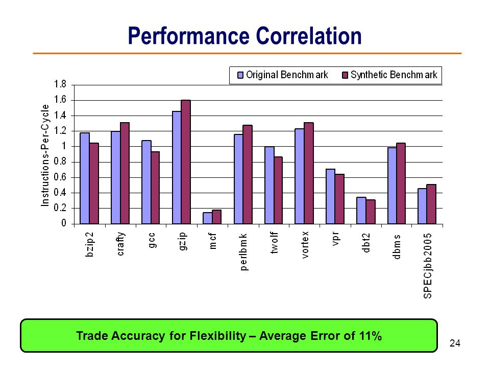 Performance Correlation
