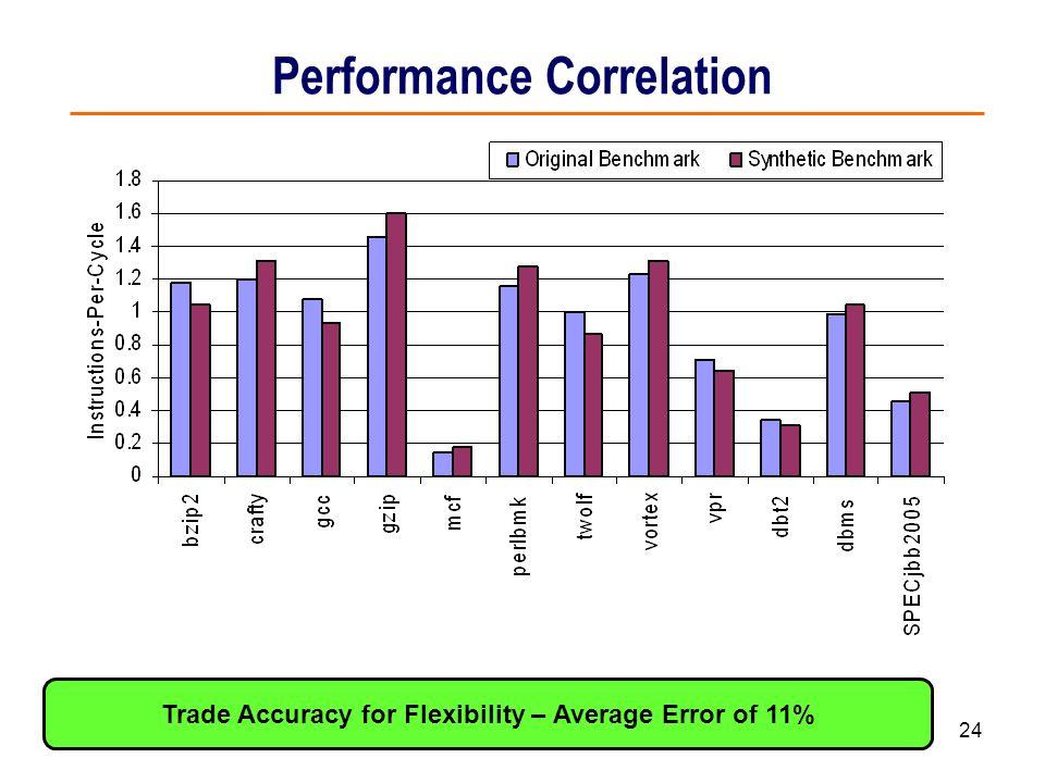 Performance Correlation
