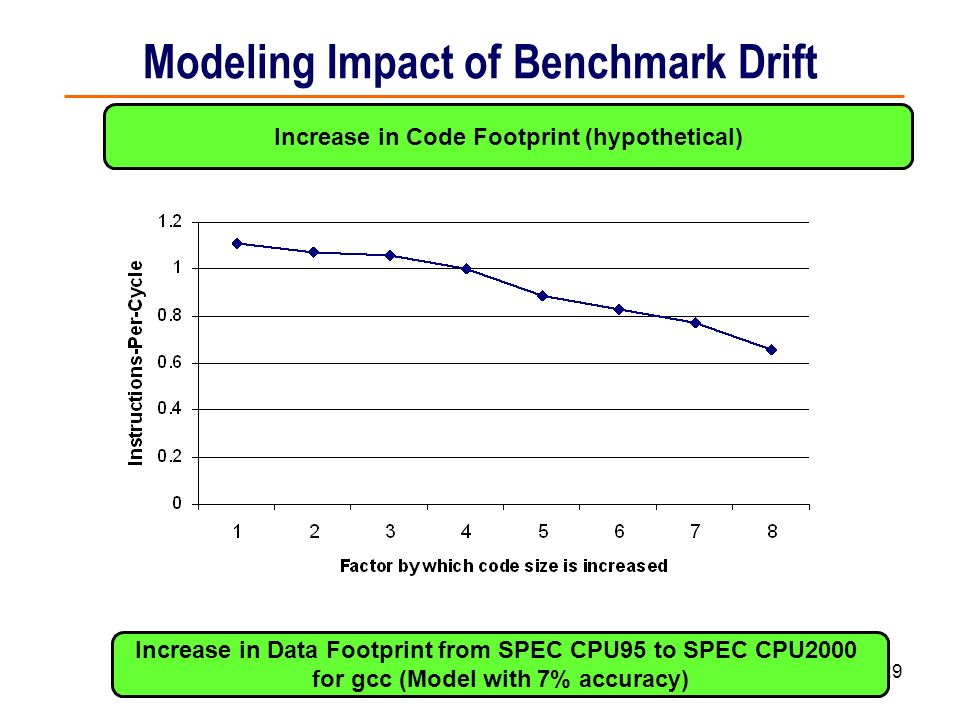 Modeling Impact of Benchmark Drift