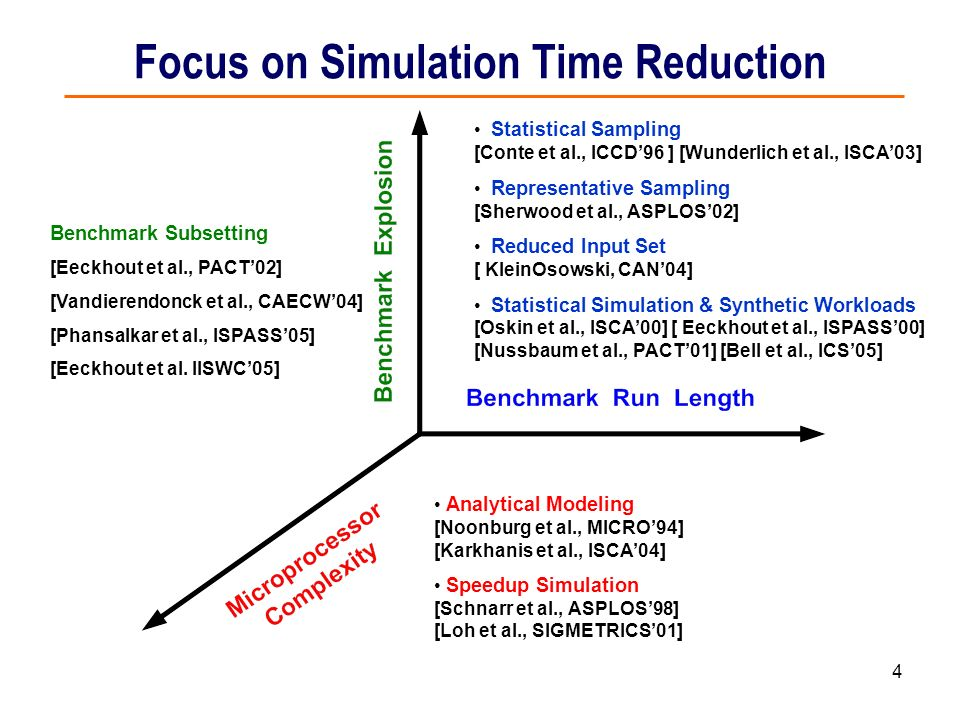 Focus on Simulation Time Reduction