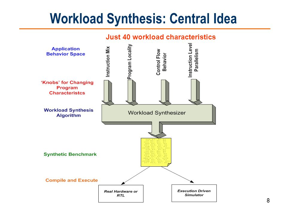 Workload Synthesis: Central Idea