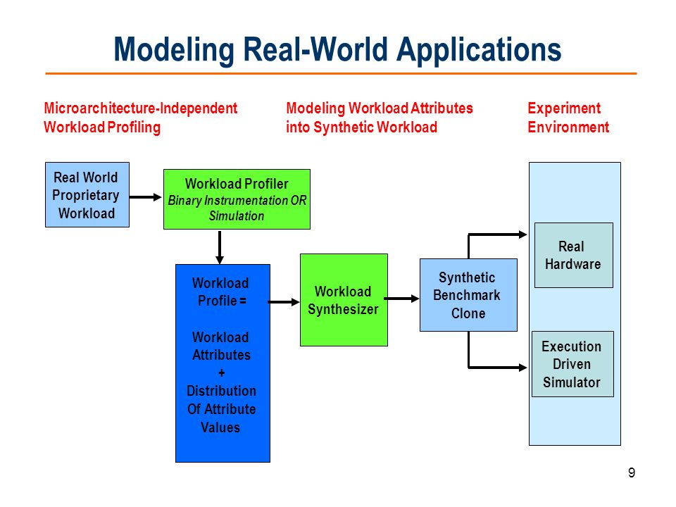 Modeling Real-World Applications