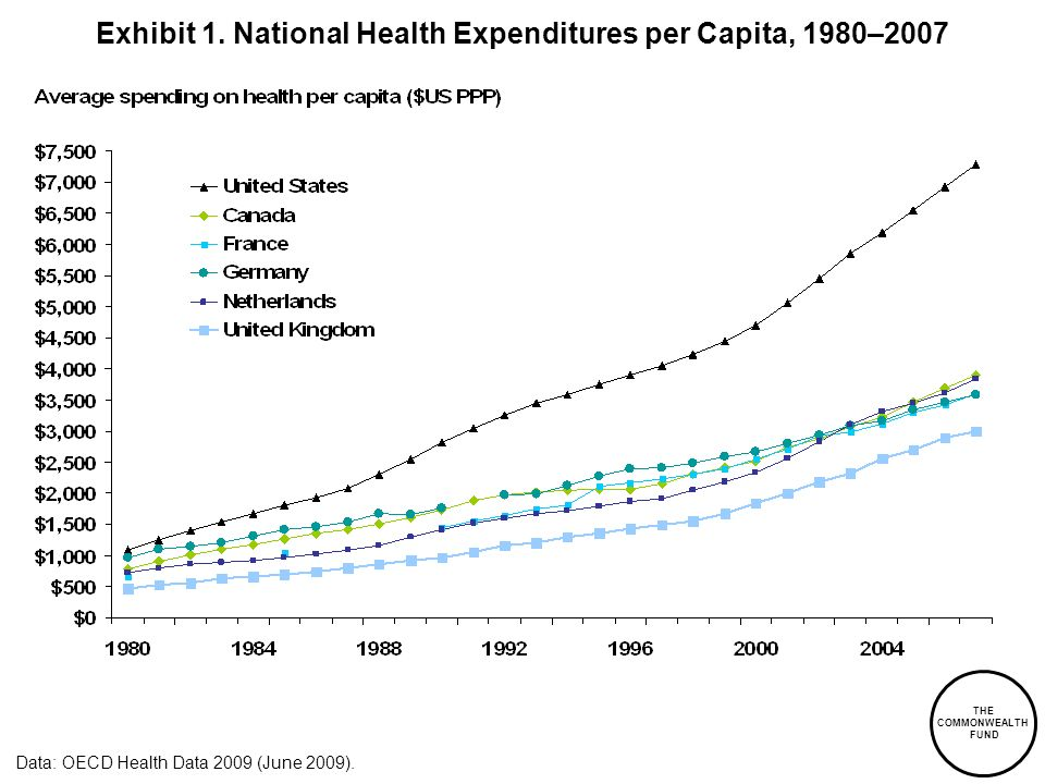 Exhibit 1. National Health Expenditures per Capita, 1980–2007