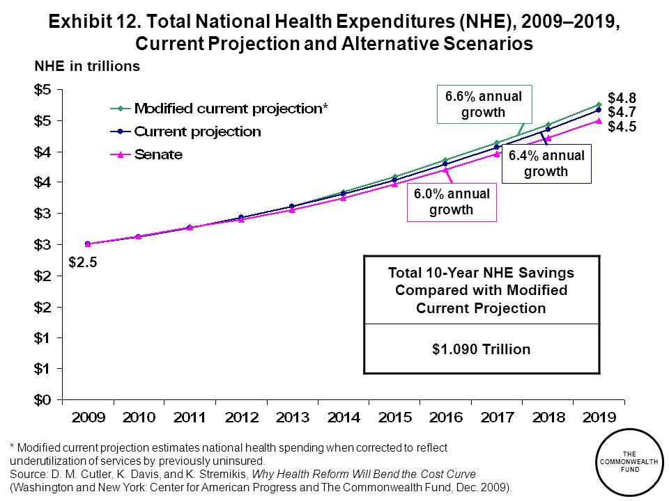 Total 10-Year NHE Savings Compared with Modified Current Projection