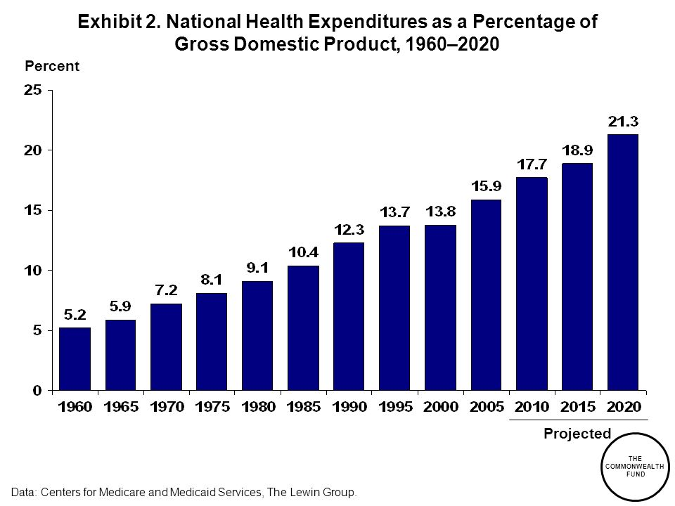 Exhibit 2. National Health Expenditures as a Percentage of Gross Domestic Product, 1960–2020