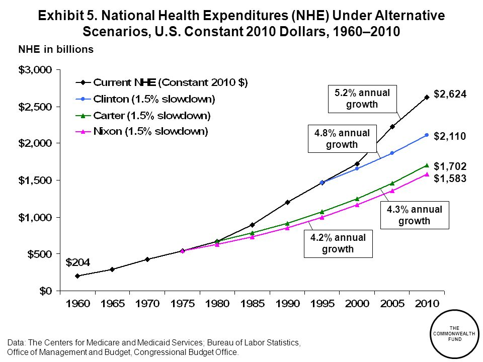 Exhibit 5. National Health Expenditures (NHE) Under Alternative Scenarios, U.S. Constant 2010 Dollars, 1960–2010