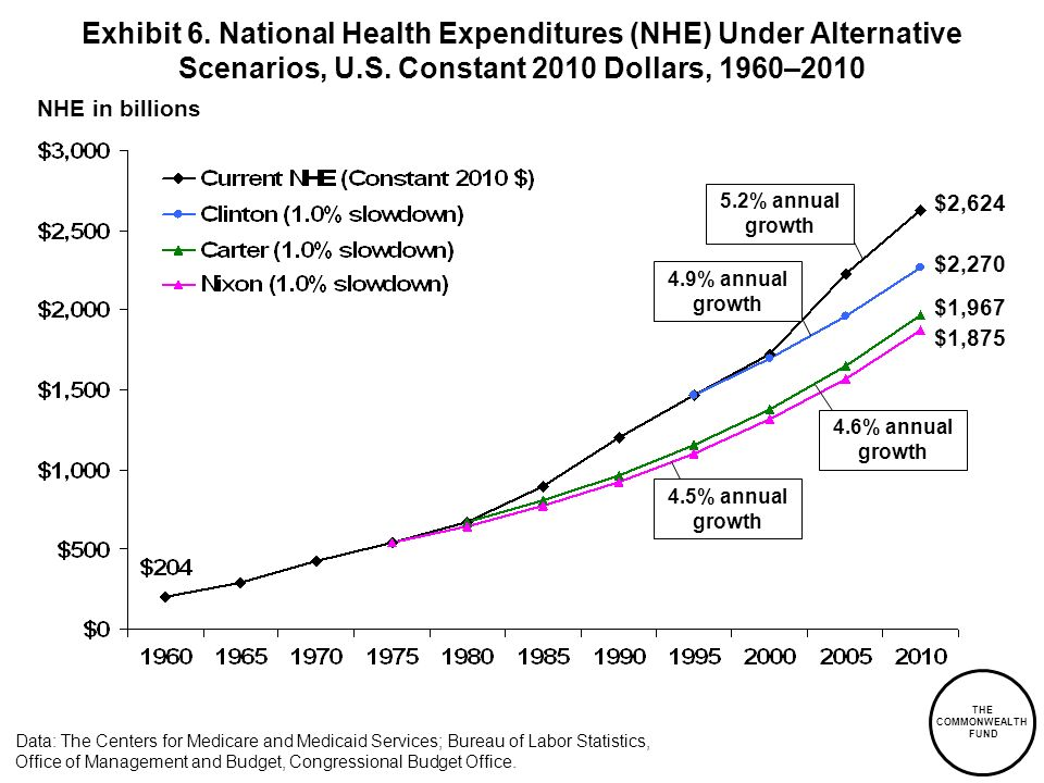 Exhibit 6. National Health Expenditures (NHE) Under Alternative Scenarios, U.S. Constant 2010 Dollars, 1960–2010