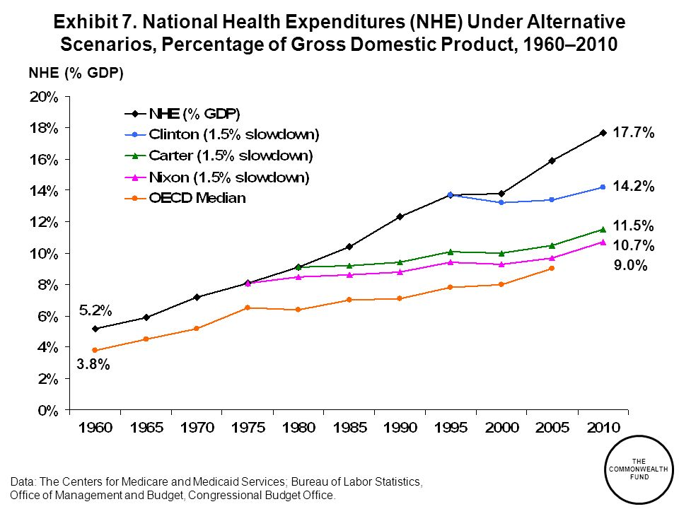Exhibit 7. National Health Expenditures (NHE) Under Alternative Scenarios, Percentage of Gross Domestic Product, 1960–2010