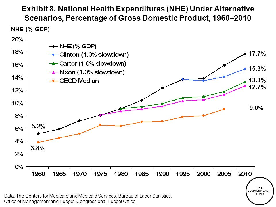 Exhibit 8. National Health Expenditures (NHE) Under Alternative Scenarios, Percentage of Gross Domestic Product, 1960–2010