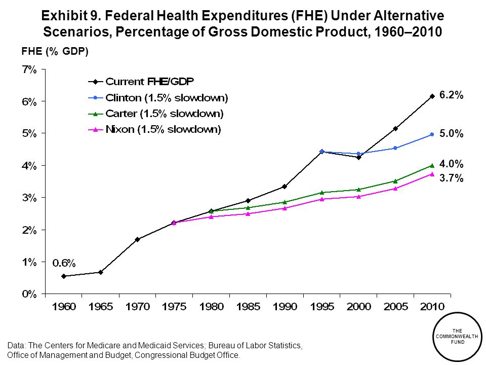 Exhibit 9. Federal Health Expenditures (FHE) Under Alternative Scenarios, Percentage of Gross Domestic Product, 1960–2010