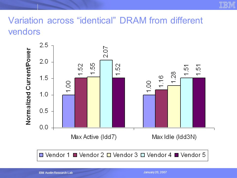 Variation across identical DRAM from different vendors