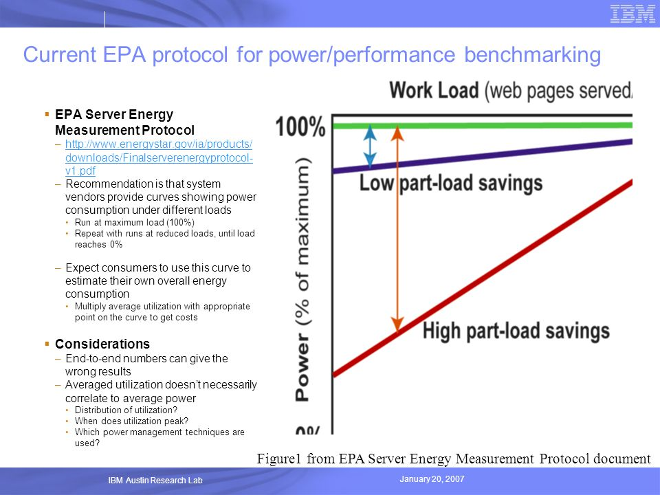 Current EPA protocol for power/performance benchmarking
