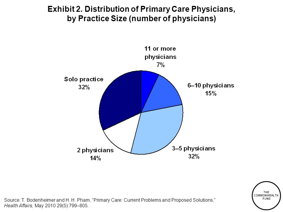 Exhibit 2. Distribution of Primary Care Physicians, by Practice Size (number of physicians)