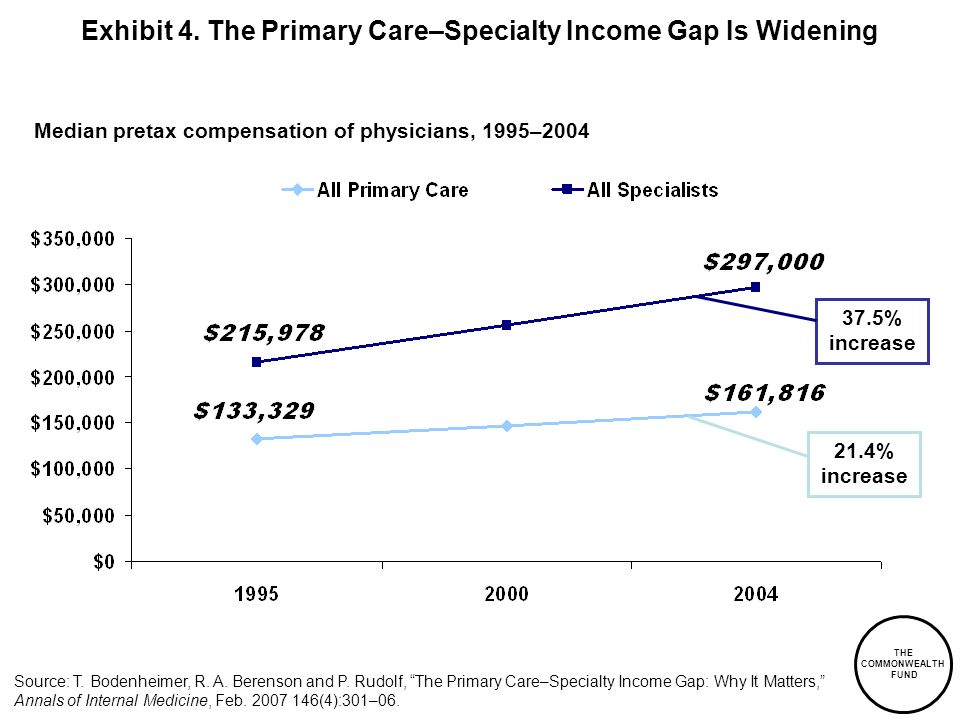 Exhibit 4. The Primary Care–Specialty Income Gap Is Widening