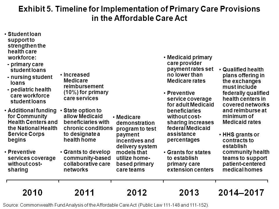 Exhibit 5. Timeline for Implementation of Primary Care Provisions in the Affordable Care Act