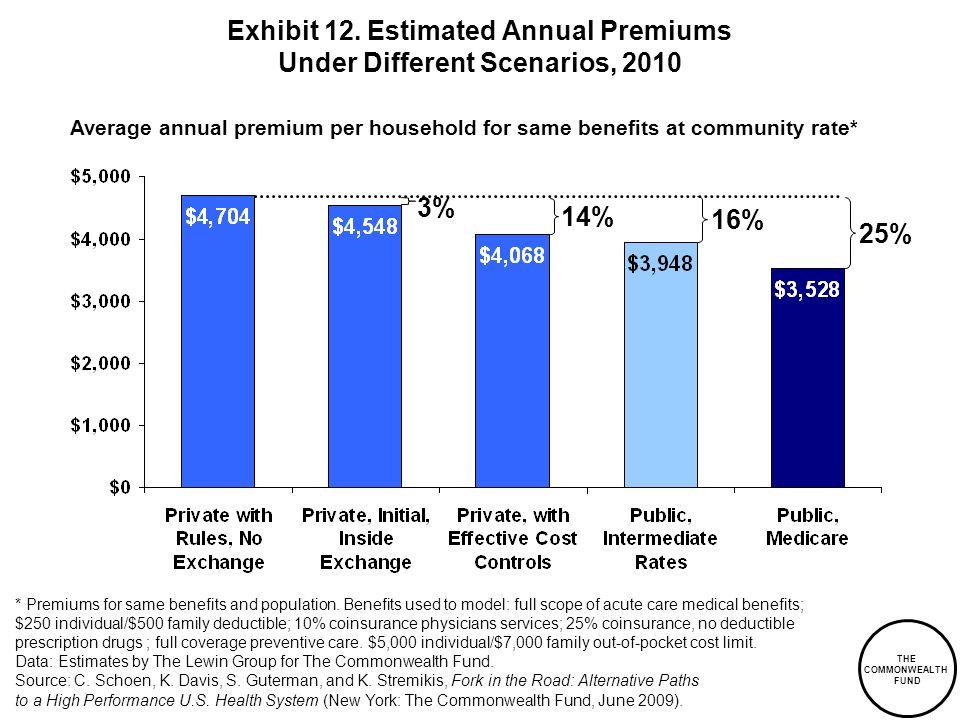 Exhibit 12. Estimated Annual Premiums Under Different Scenarios, 2010