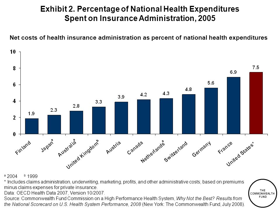 Exhibit 2. Percentage of National Health Expenditures Spent on Insurance Administration, 2005