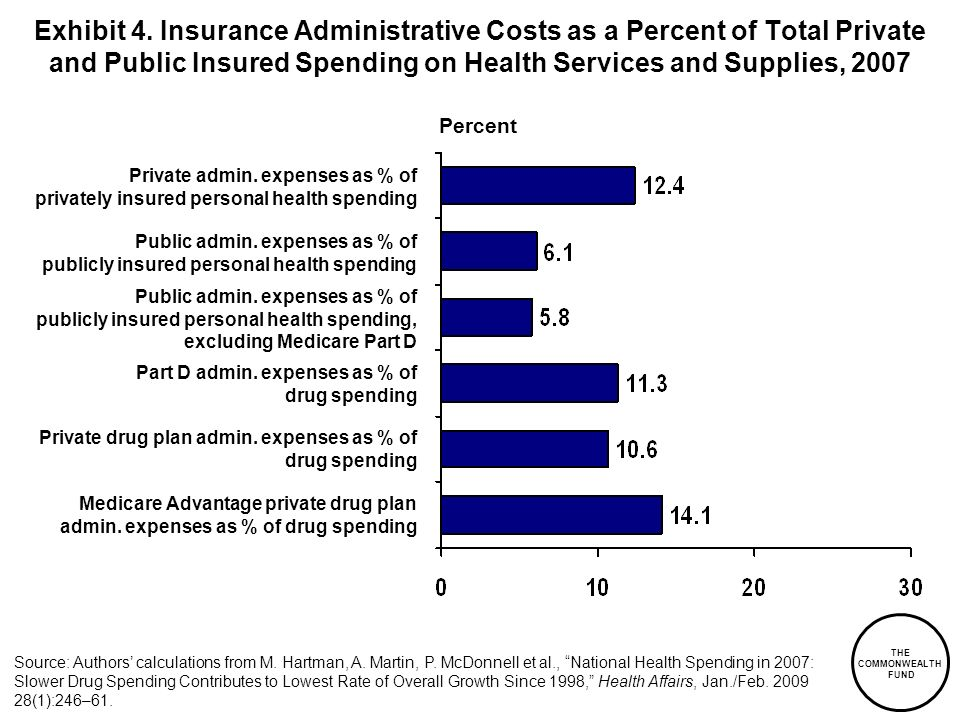 Exhibit 4. Insurance Administrative Costs as a Percent of Total Private and Public Insured Spending on Health Services and Supplies, 2007