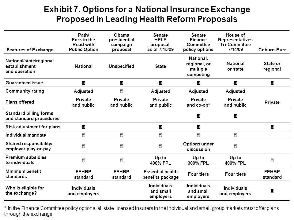 Exhibit 7. Options for a National Insurance Exchange Proposed in Leading Health Reform Proposals